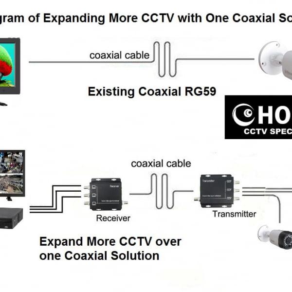 CCTV Multiple Camera Over Single Coaxial RG59 Coaxial Multiplexer 3camera